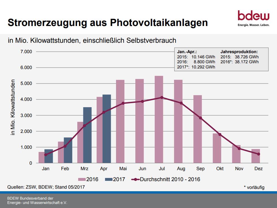 Erzeugung Photovoltaikanlagen